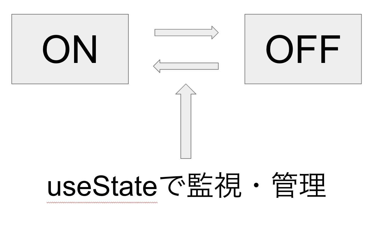 useStateイメージ図